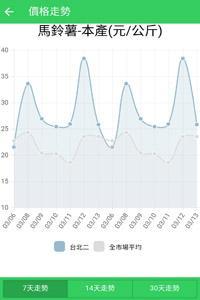 台灣農產品交易行情APP示意圖02